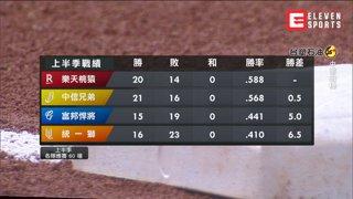 精華片段:中職31年例行賽(6/13)088_中信兄弟 vs 樂天桃猿(H)