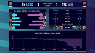 Worlds 2020 Semifinals: Suning vs. Top Esports