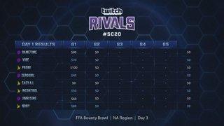 Twitch Rivals NA FFA Brawl 3#SC20 - live at 3:00 PM PDT