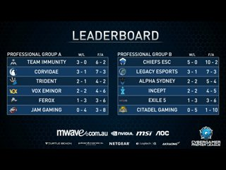 Mwave CGPL Autumn 2016 Week 4 - Alpha Sydney VS Exile 5 Game 1