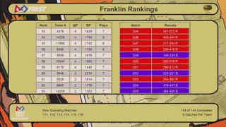 2018 FIRST Championship Houston FTC Franklin Division - Friday (Part B)