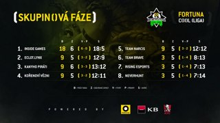 FORTUNA COOL liga: HS 6. kolo (Team Narcis vs. riSing eSports)