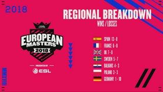 European Masters Spring Split Knockout 2018 - Round of 12