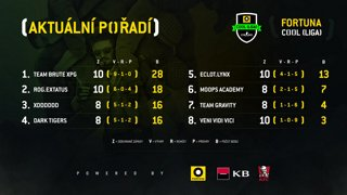 FORTUNA COOL CS:GO liga - 5. kolo - Dark Tigers vs. Team Gravity